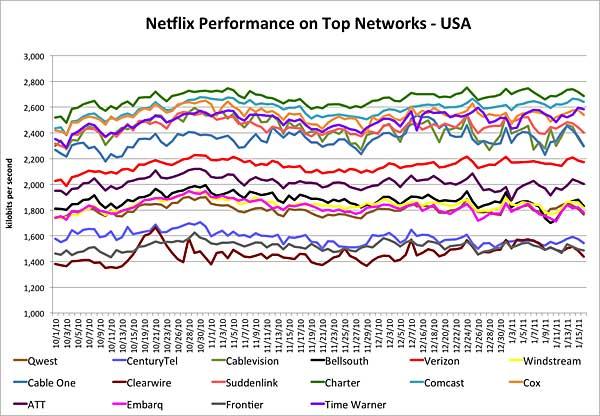 Netflix US Performance Data