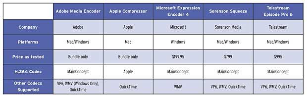 Choosing a Streaming Encoding Tool
