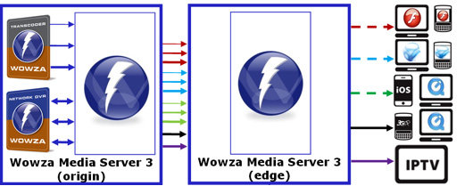 Transrating, transcoding, and transmuxing in Wowza Media Server 3