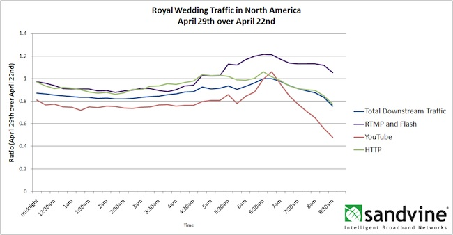 Royal Wedding Streaming Traffic