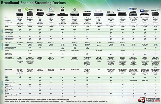 Device Chart