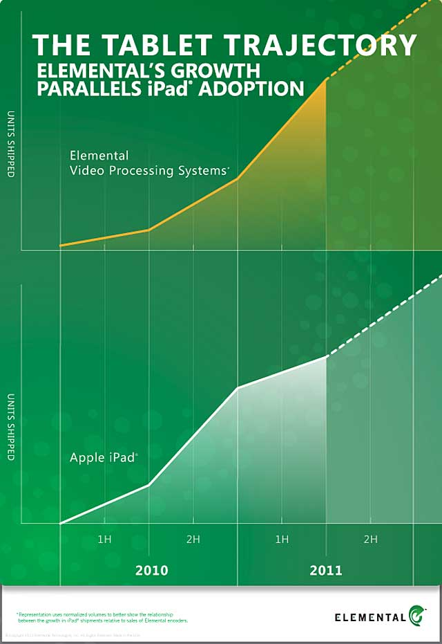 Elemental iPad Chart