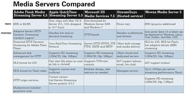 Media Servers Compared