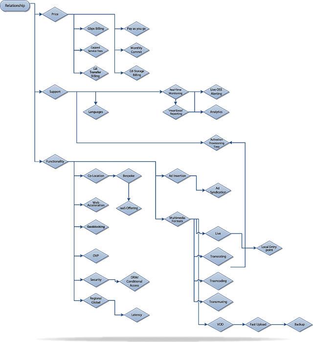 CDN Chart