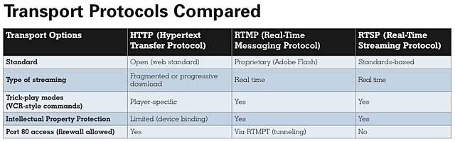 Transport Protocols Compared