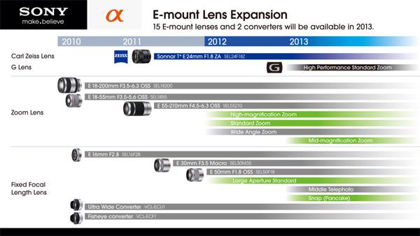 Sony NEX lens roadmap