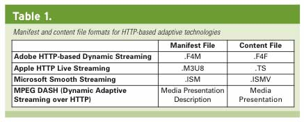 How to Produce for Adaptive Streaming - www StreamingMediaGlobal com