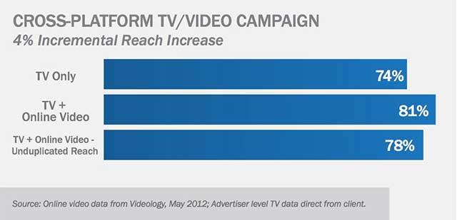 Videology Chart