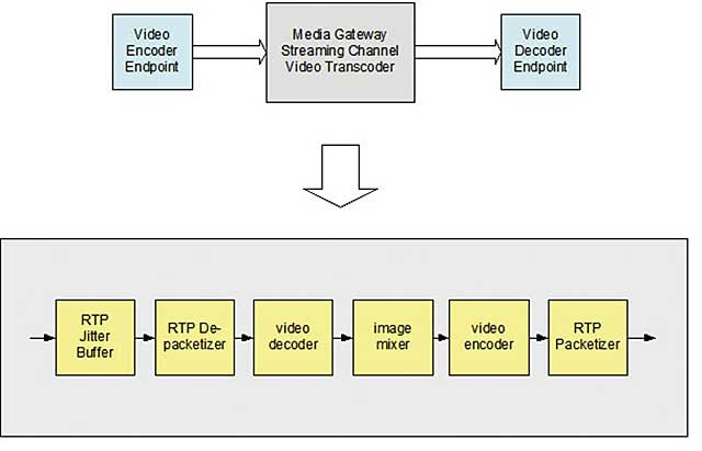 Hardware Encoder