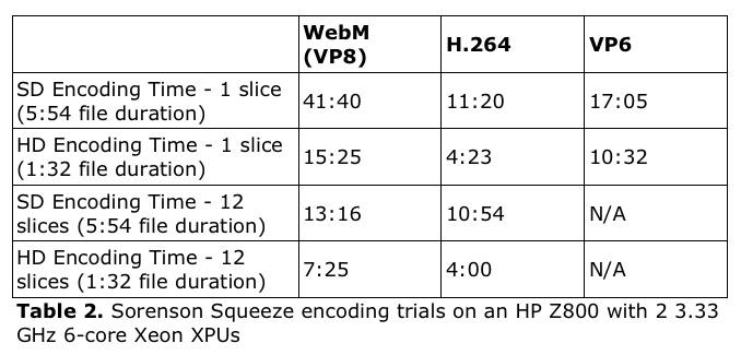 Ozer WebM Table 2