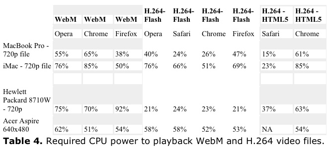 Ozer WebM Table 4
