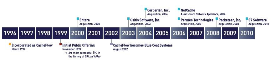 Blue Coat History